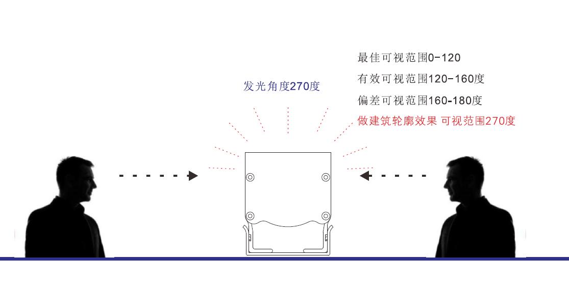 轮廓灯技术参数,轮廓灯发光角度